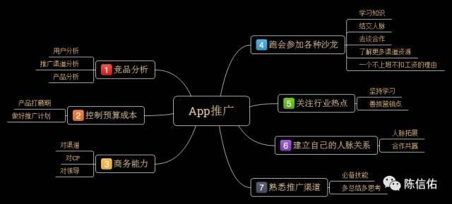 App推广要做哪些事?懂渠道,做方案,有人脉,分析竞品…